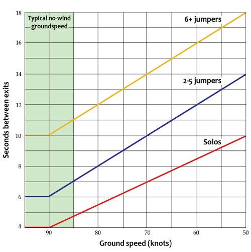 Exit separation graph